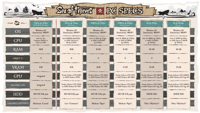 Системные требования и дата выхода Sea of Thieves на ПК